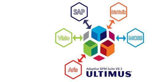 BPM Software Integration