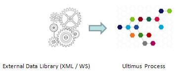 Create business process management libraries
