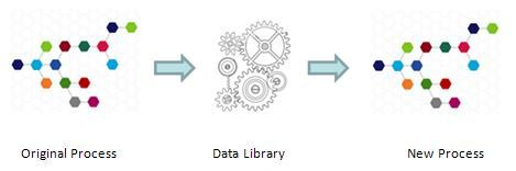Export business process management libraries for multiple processes