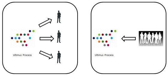 Business Process Automation - Process Communication