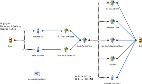 Getting started with process modeling business process management workflow template wajeb Gallery