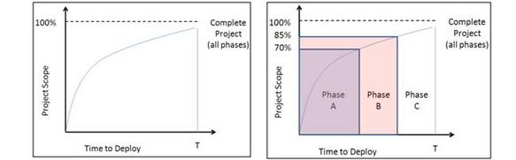 BPM Software Projects