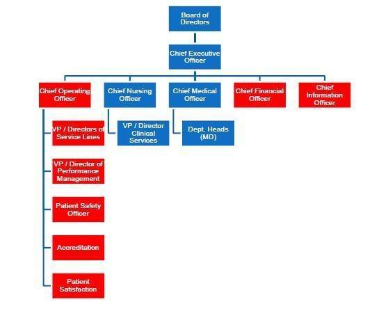 BPM Organizational Charts