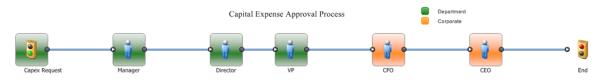 Capital Expense Approval Process resized 600