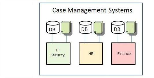 Case Management Systems for BPM Software