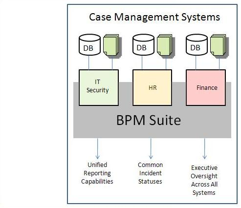 Case Management and Business Process Management Suites