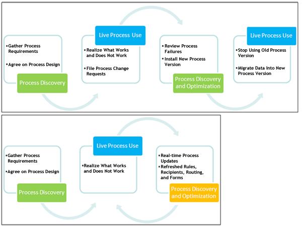 BPM Process Life Cycle