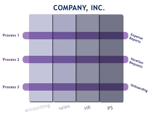 BPM Processes Across Departments