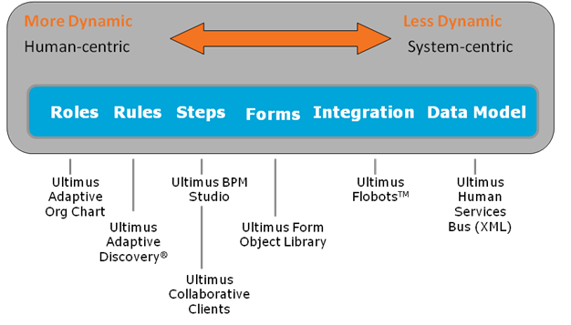 Dynamic Spectrum of Workflow and BPM Technologies