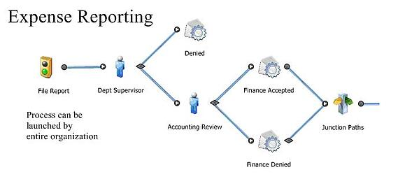 Process Mapping, Expense Reporting