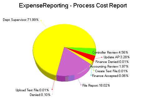 Business Process Expense Reporting