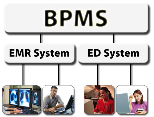 BPMS Integration