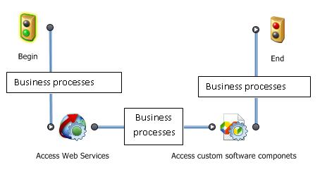 bpm open to integration process