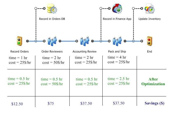 Ultimus Financial Mapping