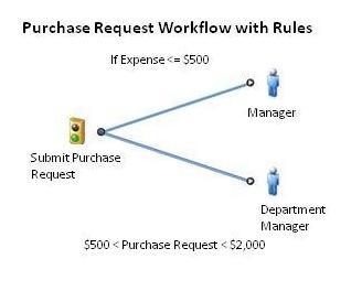 purchase request bpm workflow
