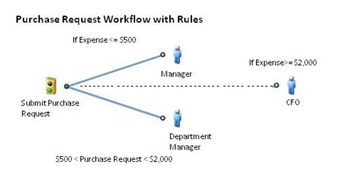 purchase request bpm workflow with rules