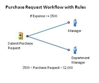 Purchase Request Workflow