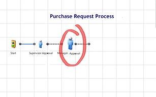 BPM purchase request