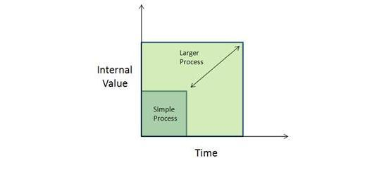 Workflow Automation, Simple vs Large BPM Processes