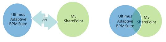 Ultimus BPM and MS SharePoint Integration