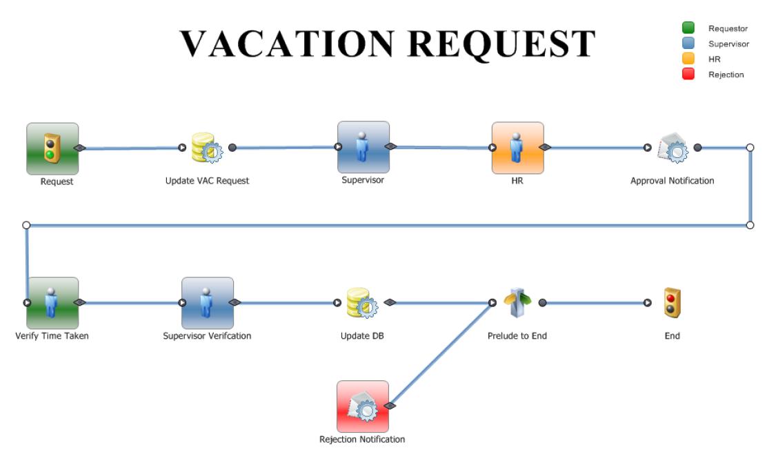 BPM Process Template