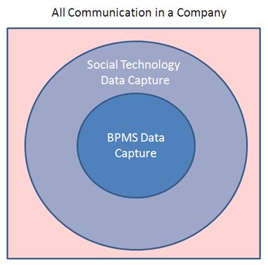 Social BPM