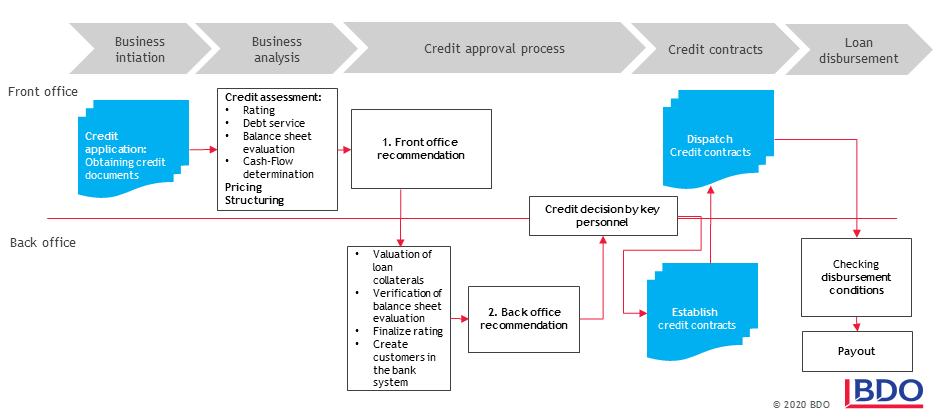 Essential Aspects of the Credit Process